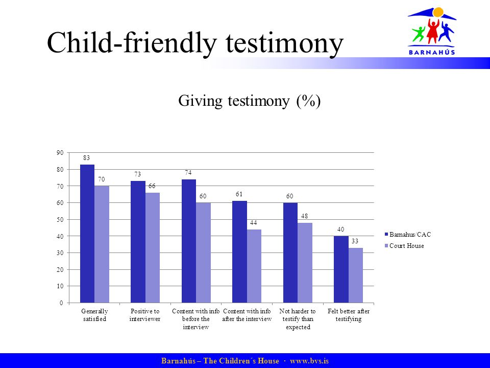 Barnahús – The Children´s House · www.bvs.is Child-friendly testimony Giving testimony (%)