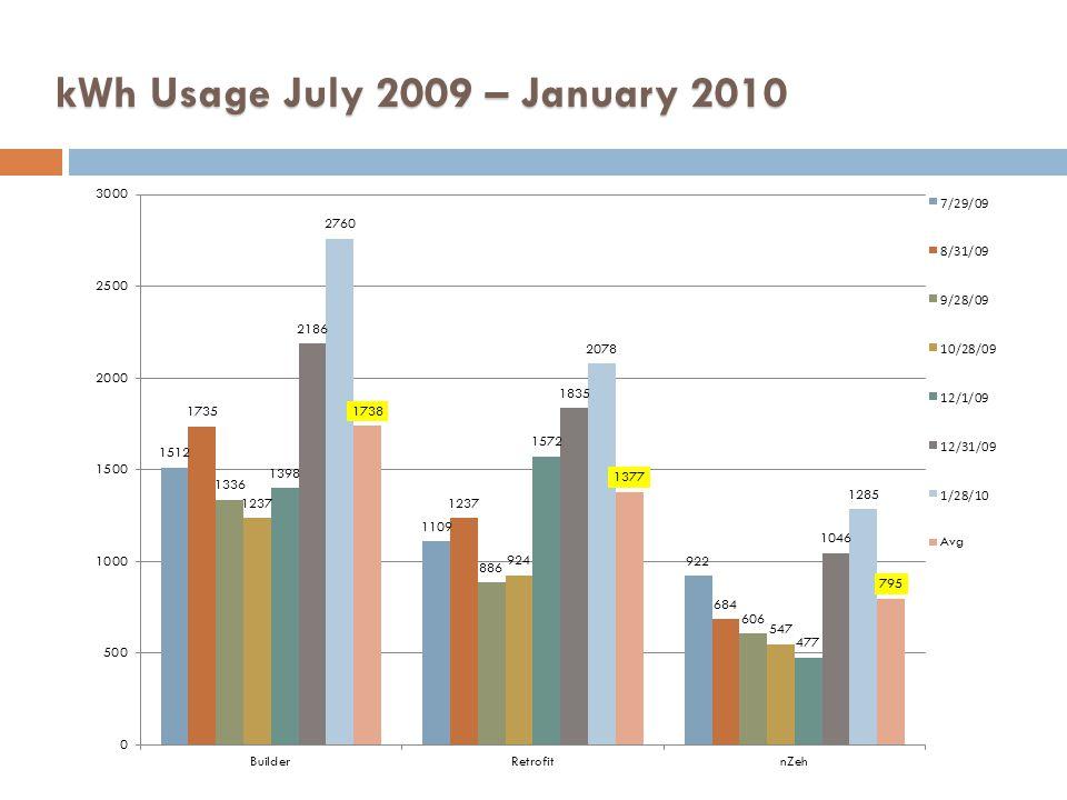 kWh Usage July 2009 – January 2010