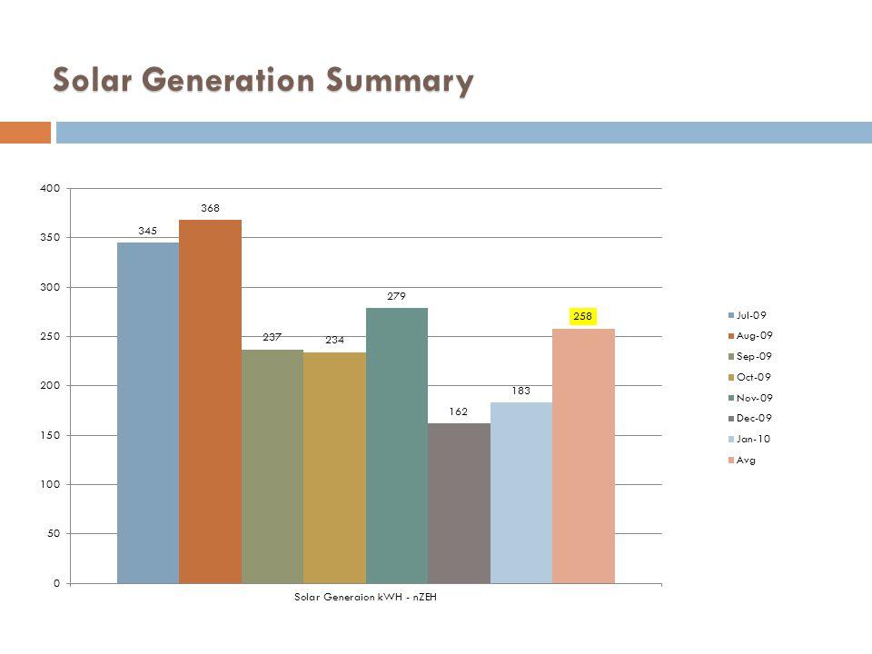 Solar Generation Summary