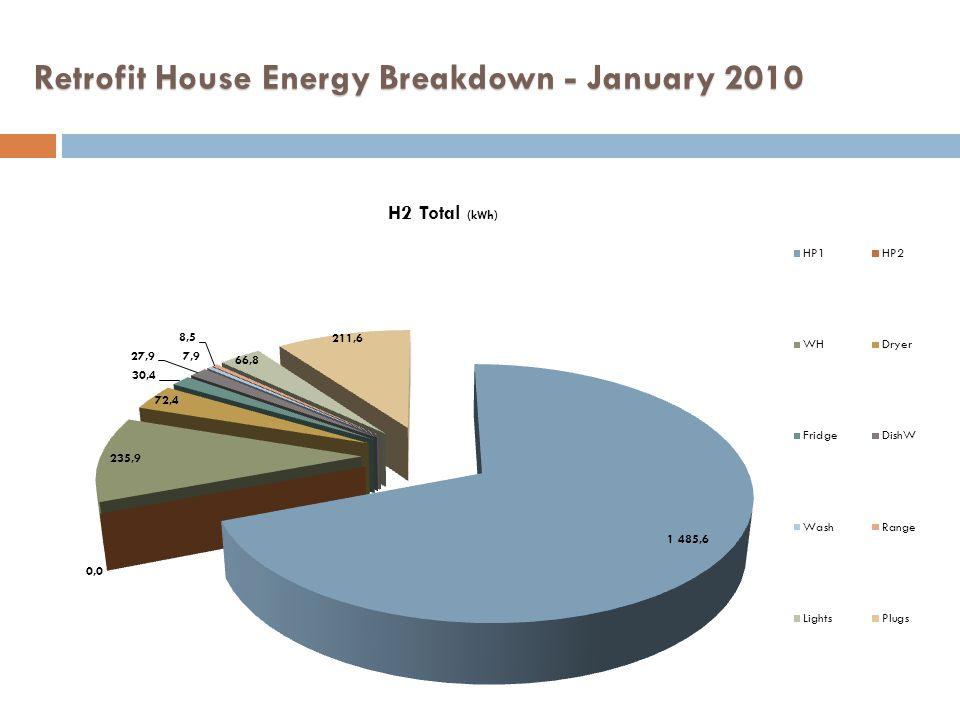 Retrofit House Energy Breakdown - January 2010