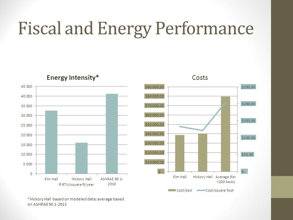 Fiscal and Energy Performance *Hickory Hall based on modeled data; average based on ASHRAE 90.1-2013