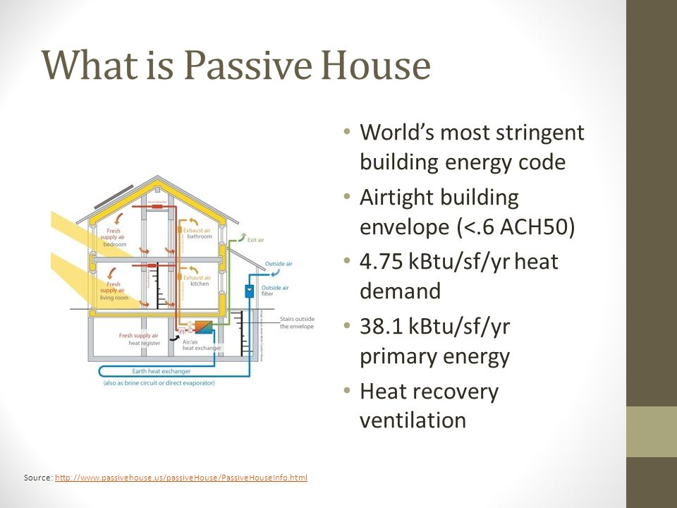 What is Passive House Worlds most stringent building energy code Airtight building envelope (<.6 ACH50) 4.75 kBtu/sf/yr heat demand 38.1 kBtu/sf/yr primary energy Heat recovery ventilation Source: http://www.passivehouse.us/passiveHouse/PassiveHouseInfo.htmlhttp://www.passivehouse.us/passiveHouse/PassiveHouseInfo.html