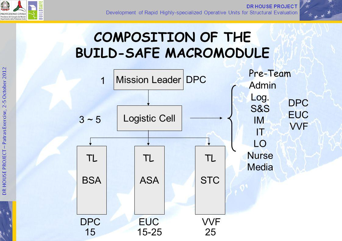 DR HOUSE PROJECT Development of Rapid Highly-specialized Operative Units for Structural Evaluation DR HOUSE PROJECT – Patras Exercise, 2-5 October 2012 COMPOSITION OF THE BUILD-SAFE MACROMODULE Mission Leader Logistic Cell BSAASASTC DPCEUCVVF DPC EUC VVF Admin Log.