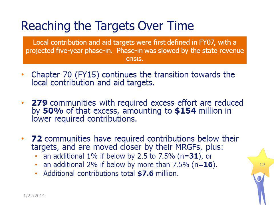 Reaching the Targets Over Time 1/22/2014 12 Chapter 70 (FY15) continues the transition towards the local contribution and aid targets.