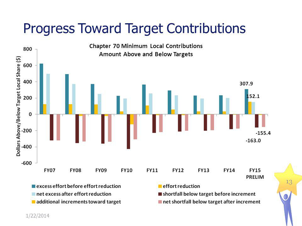 Progress Toward Target Contributions 1/22/2014 13 Chapter 70 Minimum Local Contributions Amount Above and Below Targets