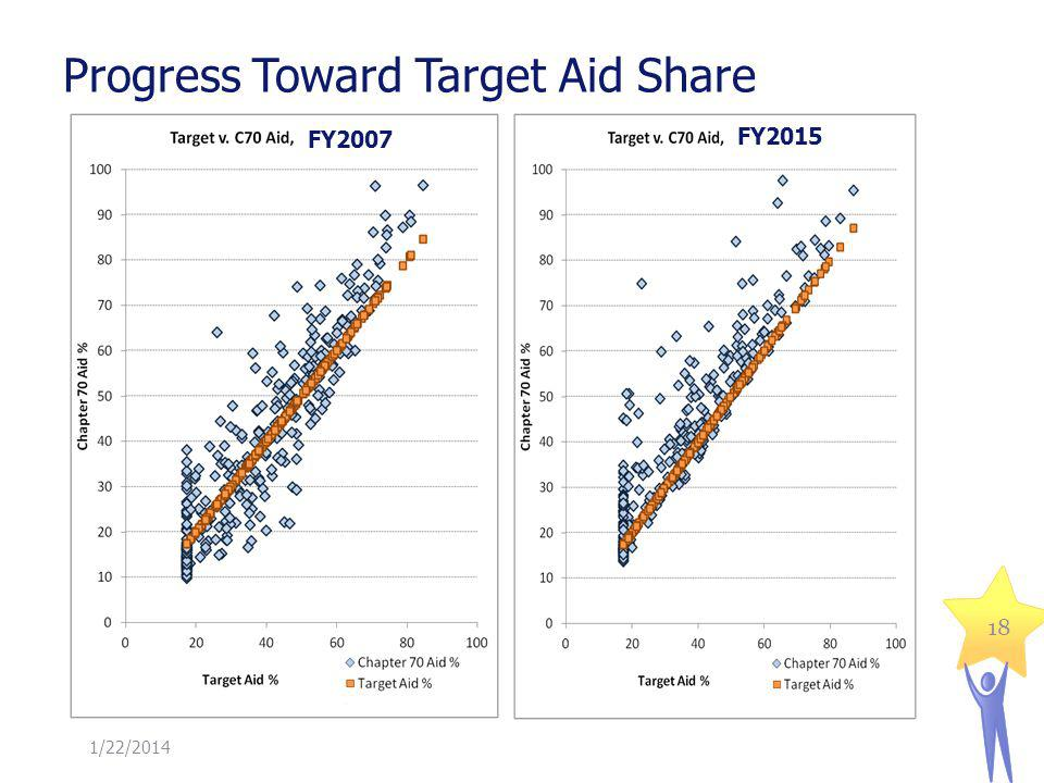 Progress Toward Target Aid Share 1/22/2014 18 FY2007 FY2015