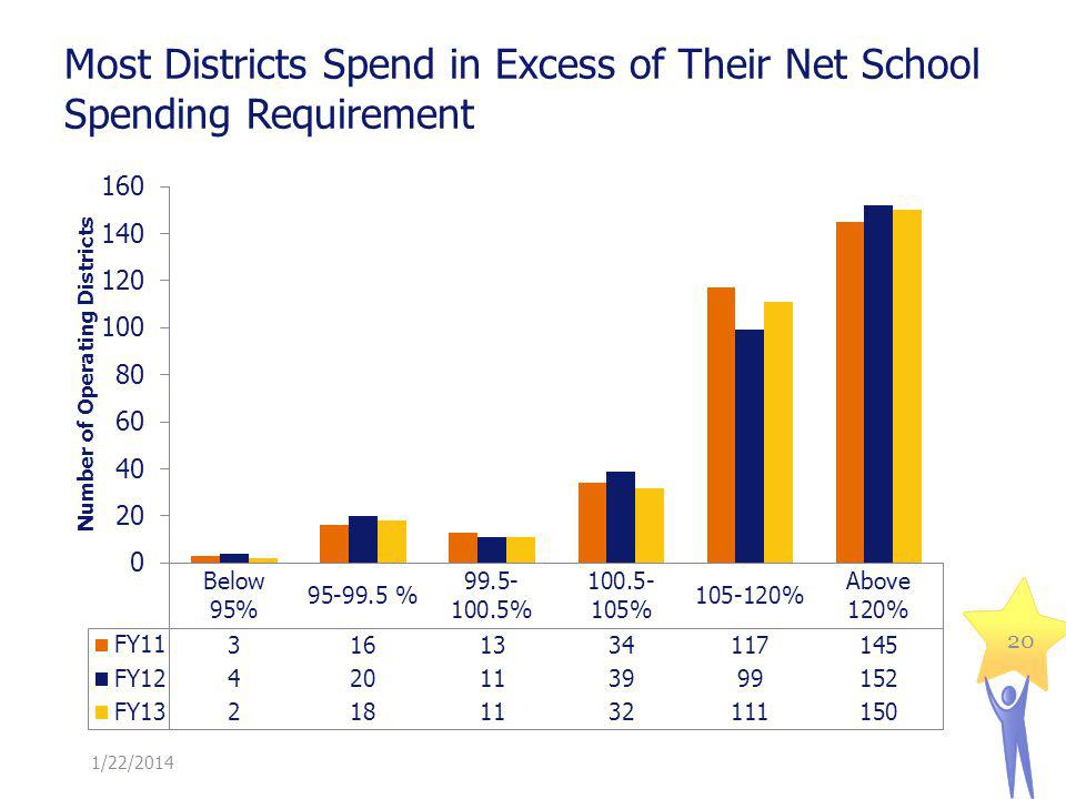 1/22/2014 Most Districts Spend in Excess of Their Net School Spending Requirement 20