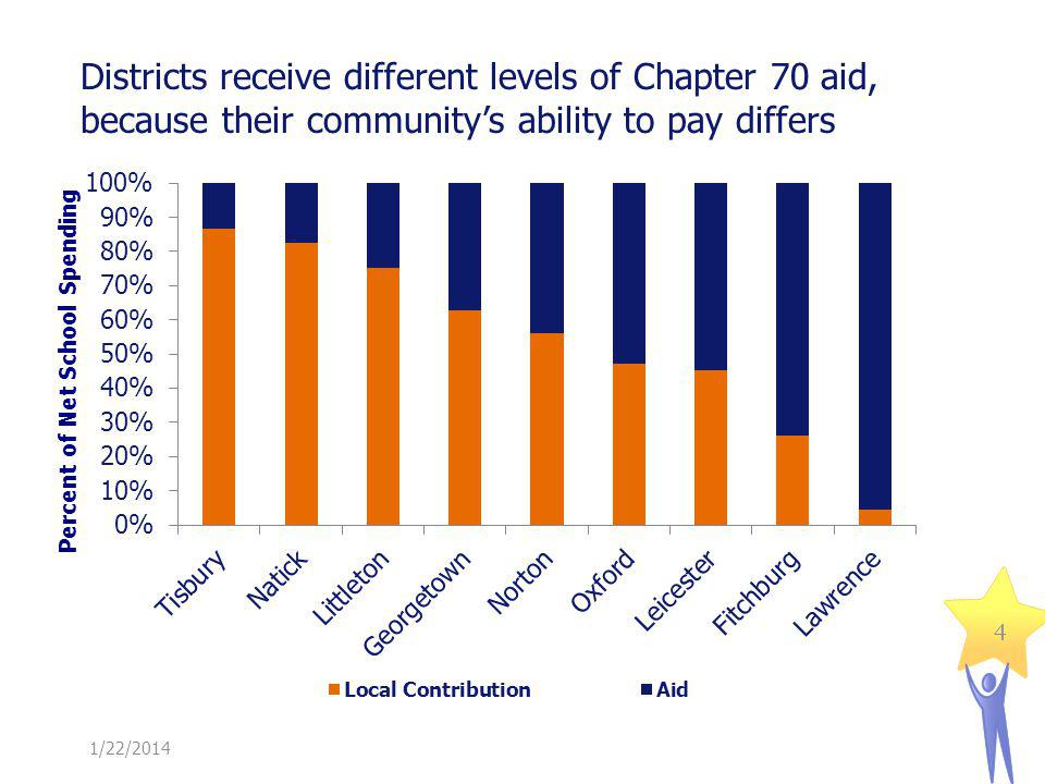 Districts receive different levels of Chapter 70 aid, because their communitys ability to pay differs 1/22/2014 4