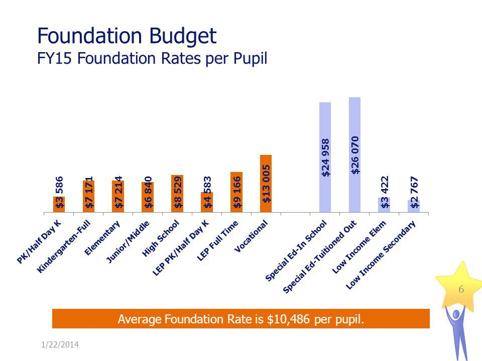 Foundation Budget FY15 Statewide Foundation Budget by Spending Category 1/22/2014 70 percent of statewide foundation is instructional in nature.