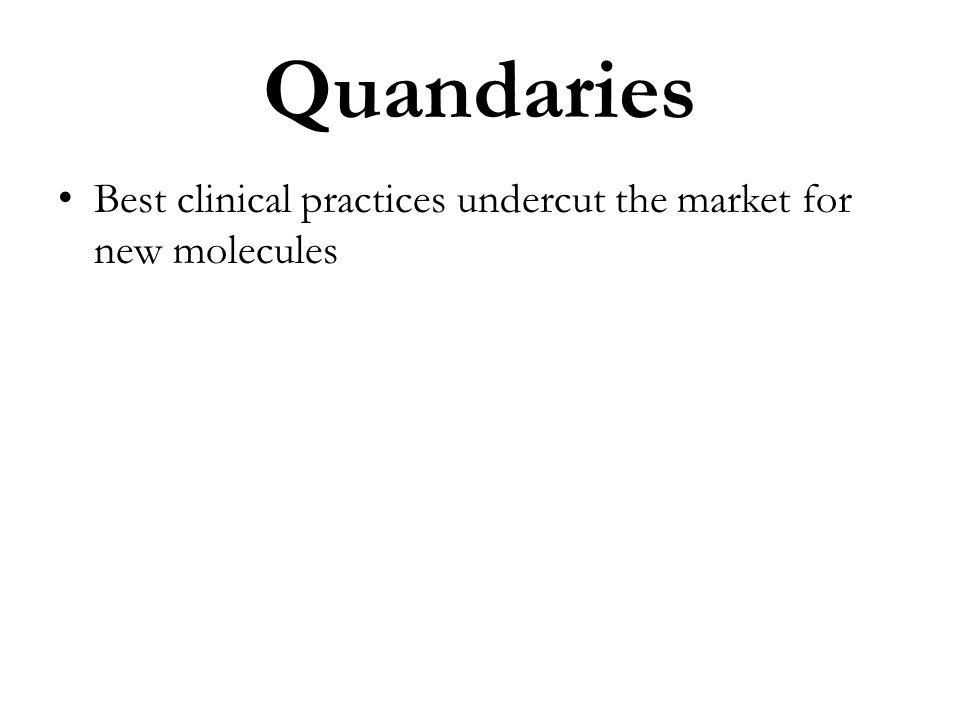 Quandaries Best clinical practices undercut the market for new molecules