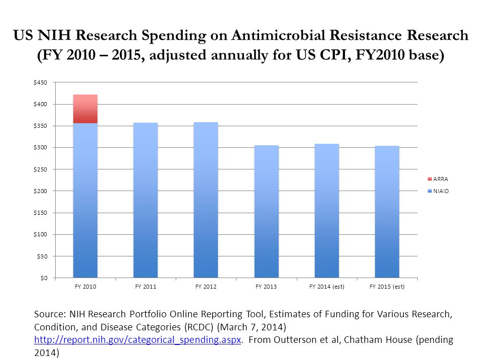 US NIH Research Spending on Antimicrobial Resistance Research (FY 2010 – 2015, adjusted annually for US CPI, FY2010 base) Source: NIH Research Portfol