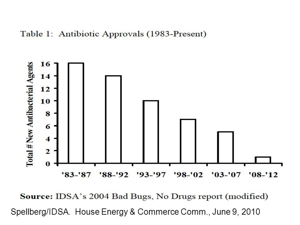 Spellberg/IDSA. House Energy & Commerce Comm., June 9, 2010