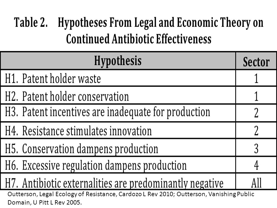 Competition Competition may drive socially inappropriate resistance Appropriate conservation may require market coordination by companies across one more classes The unit of coordination may be all bacteria Viruses, fungi, molds & parasites may all be different, depending on the science