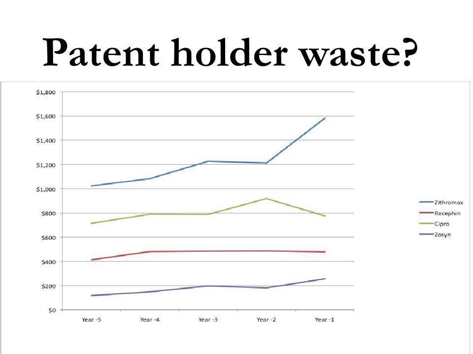 Patent holder waste