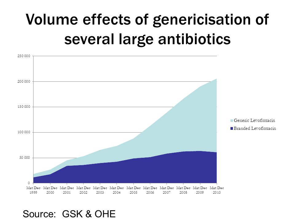 Volume effects of genericisation of several large antibiotics Source: GSK & OHE