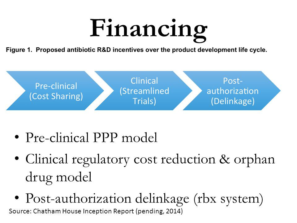 Financing Pre-clinical PPP model Clinical regulatory cost reduction & orphan drug model Post-authorization delinkage (rbx system) Source: Chatham Hous