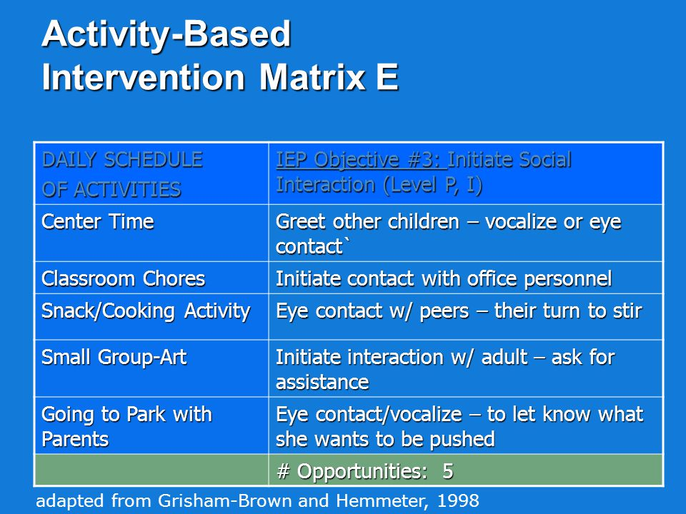 Activity-Based Intervention Matrix D HOME SCHEDULE IEP Objective #2:Reach and Grasp (Level M, E) Breakfast Build tower w/ blocks Laundry w Mom Reach for/grasp attendance slip – place on desk in office Holiday Baking w Mom Reach for/grasp cooking utensils Gluing Stuff w Mom Reach for/grasp built-up paintbrush handle Play Games with my Brother Reach/grasp to hold onto swing/side of slide # Opportunities: 5 adapted from Grisham-Brown and Hemmeter, 1998