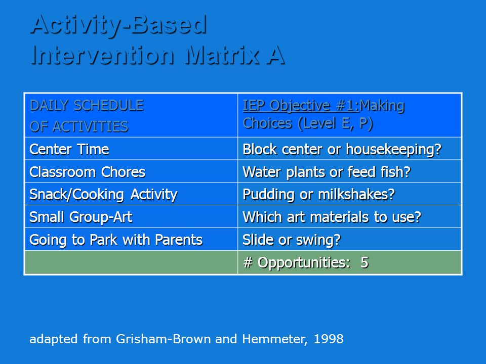 Activity-Based Intervention Matrix adapted from Grisham-Brown and Hemmeter, 1998