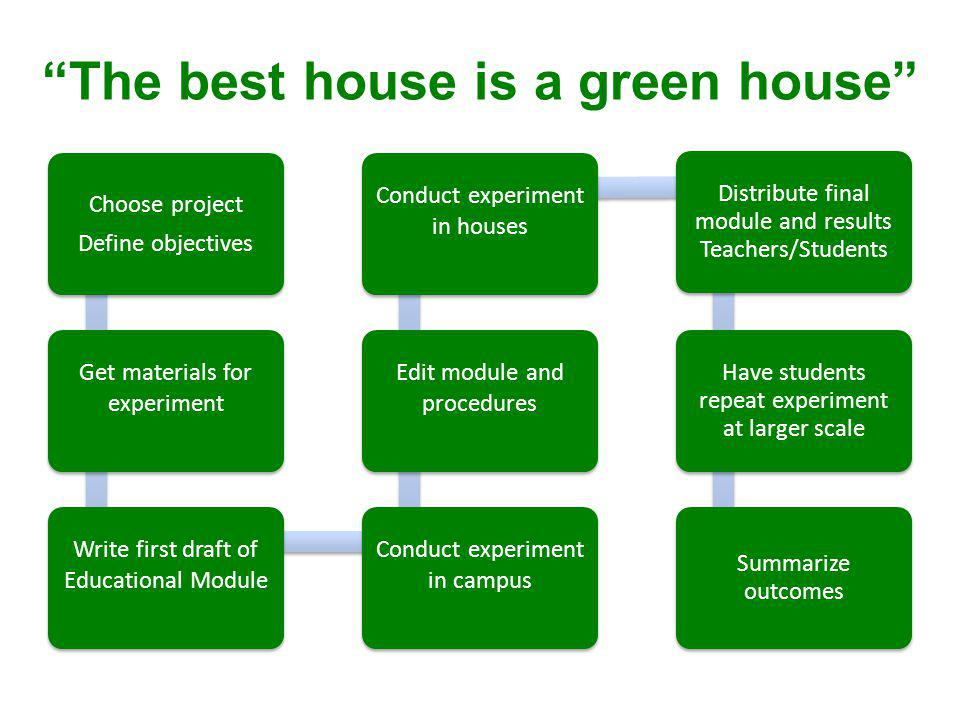 The best house is a green house Choose project Define objectives Get materials for experiment Write first draft of Educational Module Conduct experiment in campus Edit module and procedures Conduct experiment in houses Distribute final module and results Teachers/Students Have students repeat experiment at larger scale Summarize outcomes