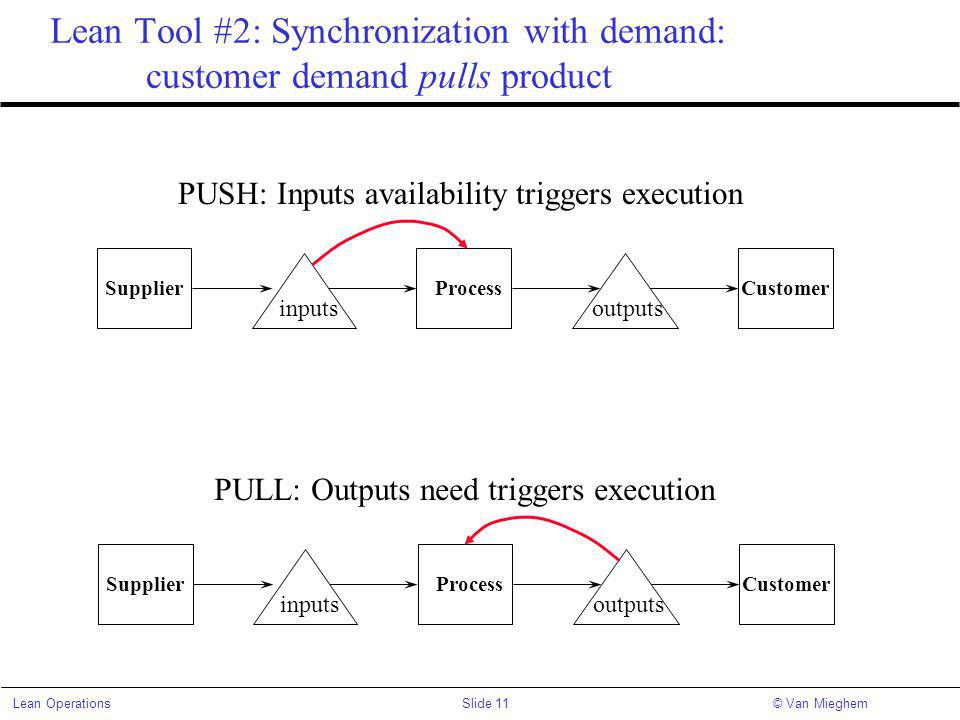 Slide 11Lean Operations© Van Mieghem Lean Tool #2: Synchronization with demand: customer demand pulls product Supplier inputsoutputs ProcessCustomer PUSH: Inputs availability triggers execution Supplier inputsoutputs ProcessCustomer PULL: Outputs need triggers execution