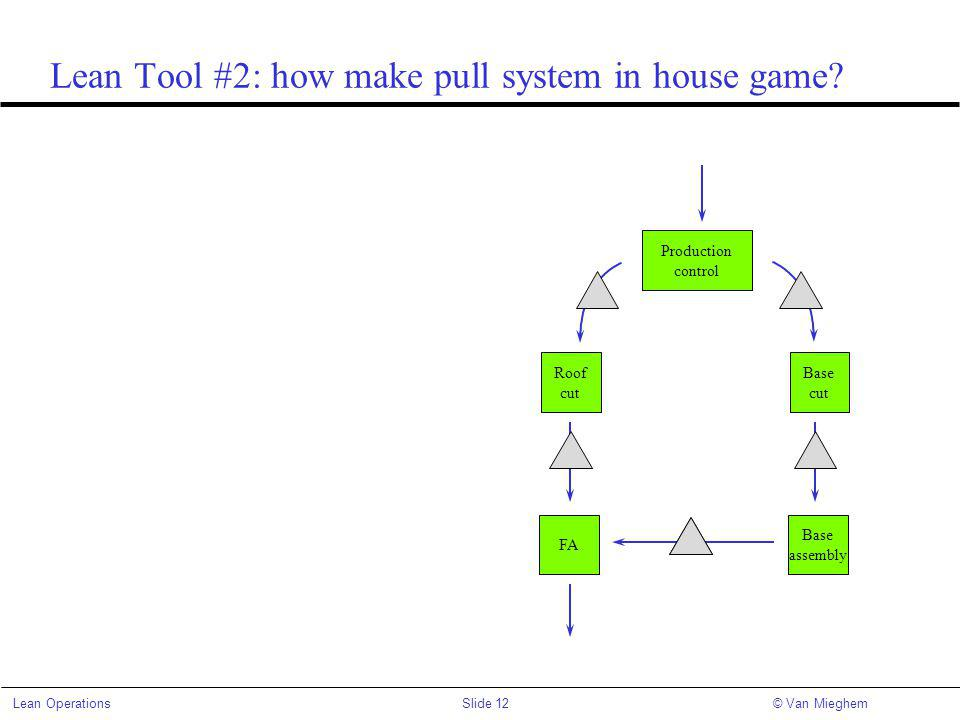 Slide 12Lean Operations© Van Mieghem Lean Tool #2: how make pull system in house game.