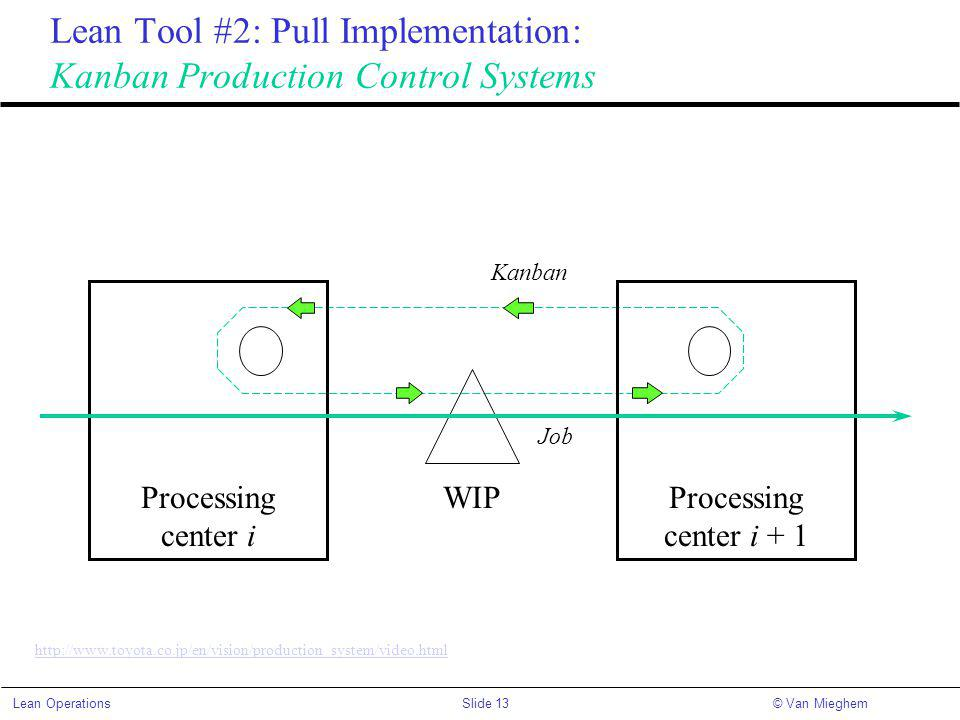 Slide 13Lean Operations© Van Mieghem Lean Tool #2: Pull Implementation: Kanban Production Control Systems Kanban Processing center i Processing center i + 1 WIP Job http://www.toyota.co.jp/en/vision/production_system/video.html
