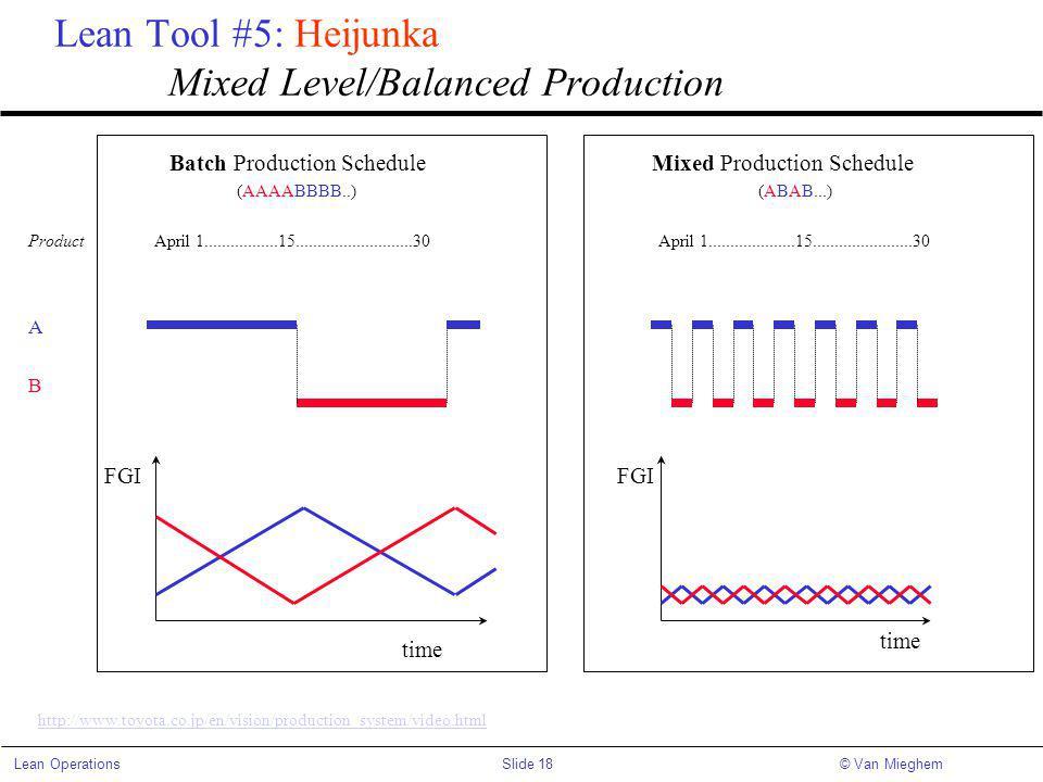 Slide 18Lean Operations© Van Mieghem Lean Tool #5: Heijunka Mixed Level/Balanced Production Batch Production Schedule Mixed Production Schedule (AAAABBBB..)(ABAB...) Product April 1.................15...........................30 April 1....................15.......................30 A B time FGI time FGI http://www.toyota.co.jp/en/vision/production_system/video.html