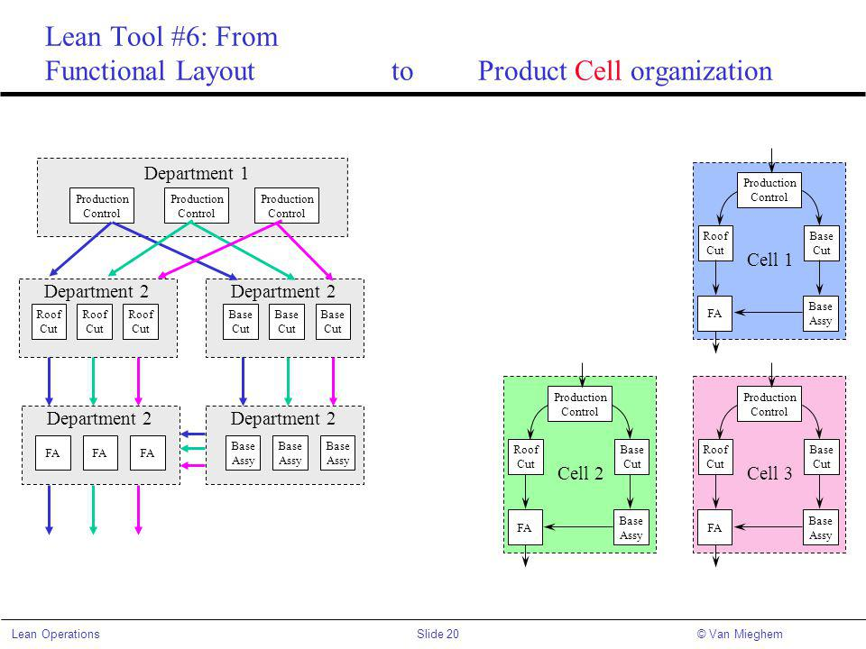 Slide 20Lean Operations© Van Mieghem Lean Tool #6: From Functional LayouttoProduct Cell organization Production Control Roof Cut Base Cut FA Base Assy Production Control Production Control Production Control Roof Cut Roof Cut Roof Cut Base Cut Base Cut Base Cut Base Assy Base Assy Base Assy FA Department 1 Department 2 Cell 1 Production Control Roof Cut Base Cut FA Base Assy Cell 3 Production Control Roof Cut Base Cut FA Base Assy Cell 2
