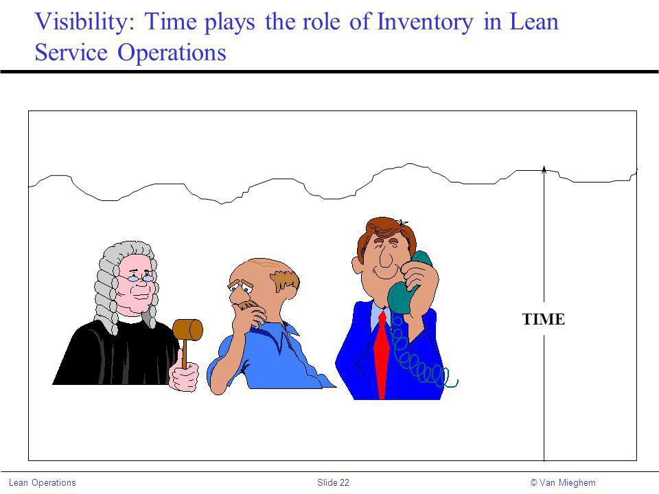 Slide 22Lean Operations© Van Mieghem Visibility: Time plays the role of Inventory in Lean Service Operations TIME