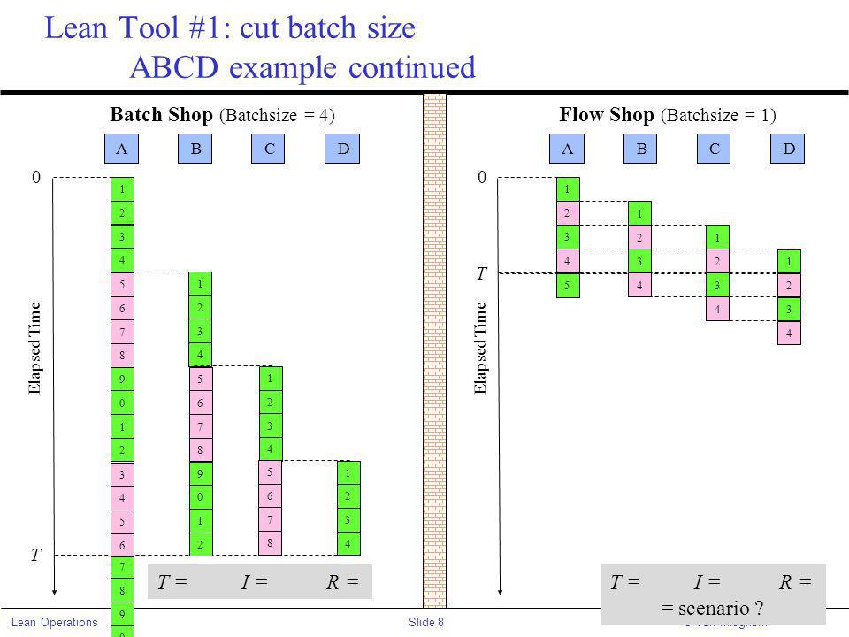 Slide 8Lean Operations© Van Mieghem Lean Tool #1: cut batch size ABCD example continued Batch Shop (Batchsize = 4) A B C D 0 Elapsed Time 2 1 4 3 2 1 4 3 2 1 4 3 2 1 4 3 T T =I =R = 8 7 0 9 Flow Shop (Batchsize = 1) A B C D 0 Elapsed Time 1 T 1 1 1 2 2 2 2 3 3 3 3 4 4 4 4 5 T =I =R = = scenario .