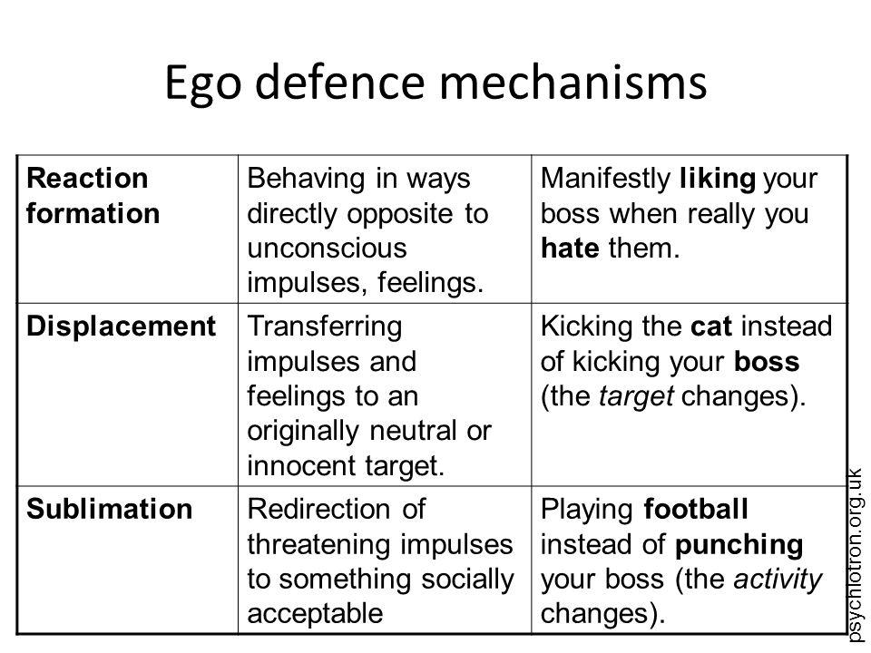 psychlotron.org.uk Ego defence mechanisms Reaction formation Behaving in ways directly opposite to unconscious impulses, feelings. Manifestly liking y