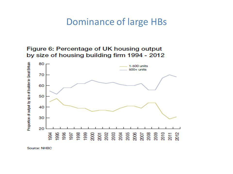 Dominance of large HBs