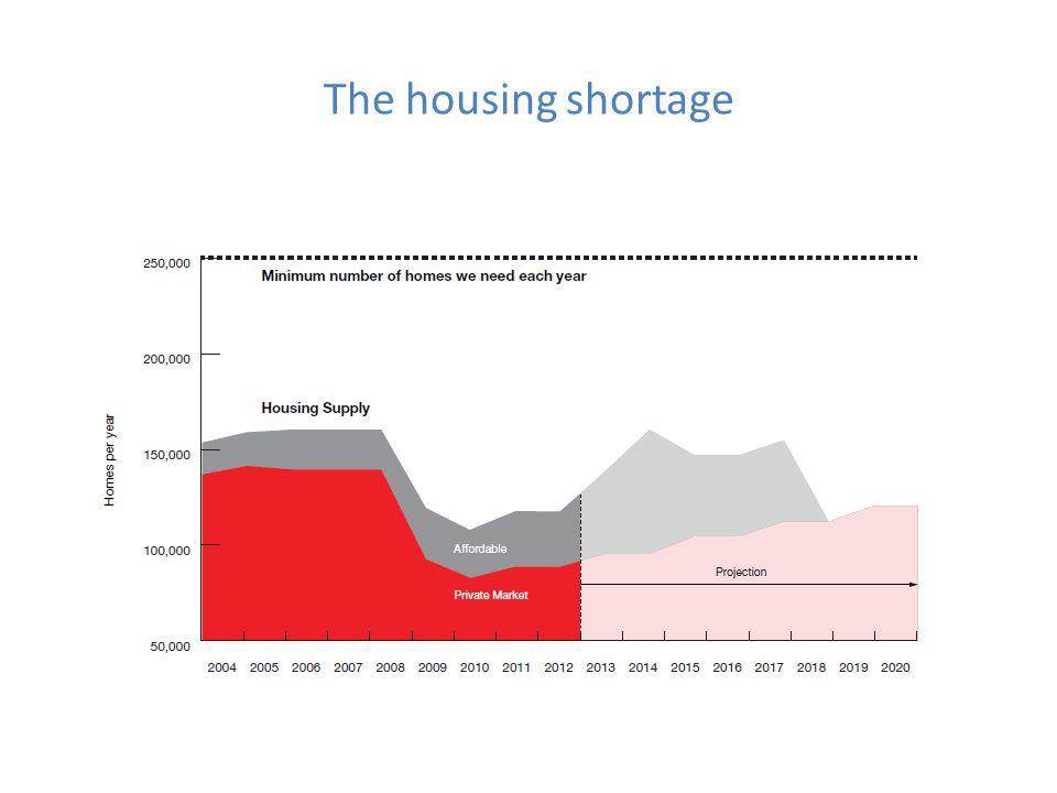The housing shortage