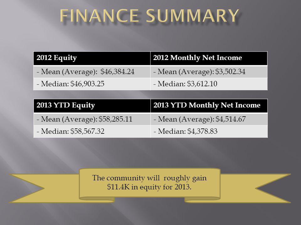 The community will roughly gain $11.4K in equity for 2013. 2012 Equity2012 Monthly Net Income - Mean (Average): $46,384.24- Mean (Average): $3,502.34