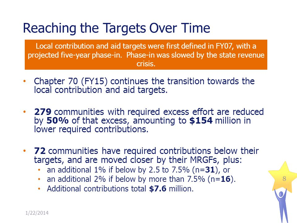 Reaching the Targets Over Time 1/22/2014 8 Chapter 70 (FY15) continues the transition towards the local contribution and aid targets. 279 communities