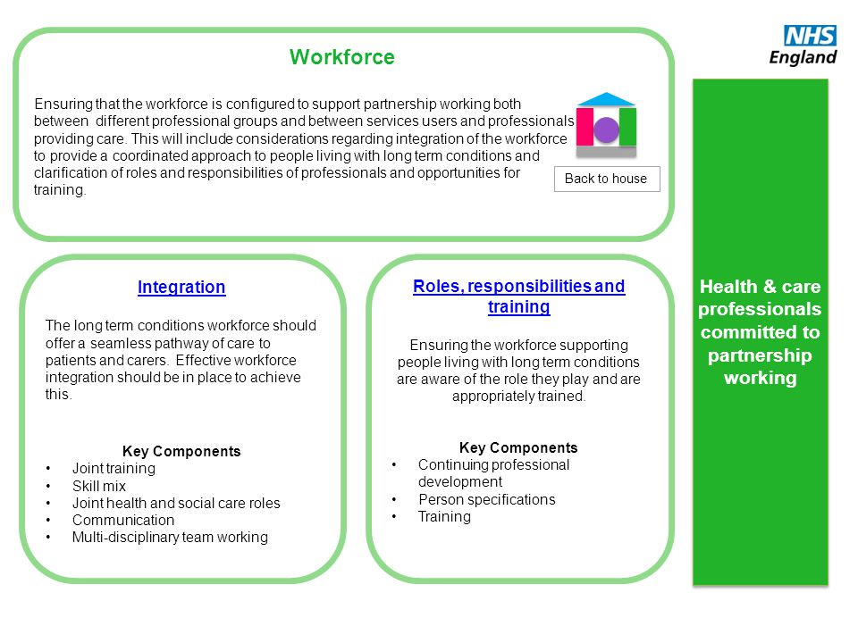 Workforce Ensuring that the workforce is configured to support partnership working both between different professional groups and between services use