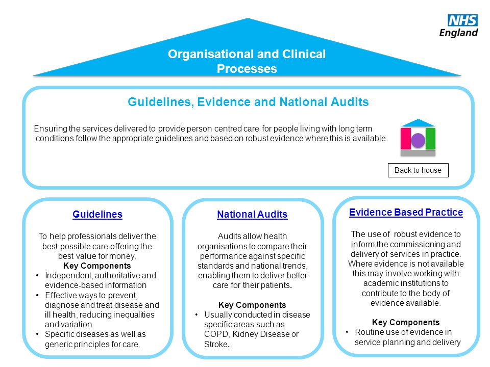 Guidelines, Evidence and National Audits Ensuring the services delivered to provide person centred care for people living with long term conditions fo