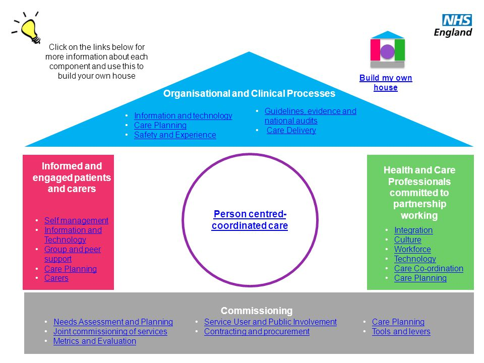 Organisational and Clinical Processes Person centred- coordinated care Health and Care Professionals committed to partnership working Integration Cult