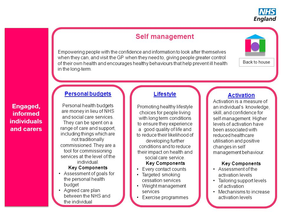 Self management Empowering people with the confidence and information to look after themselves when they can, and visit the GP when they need to, givi