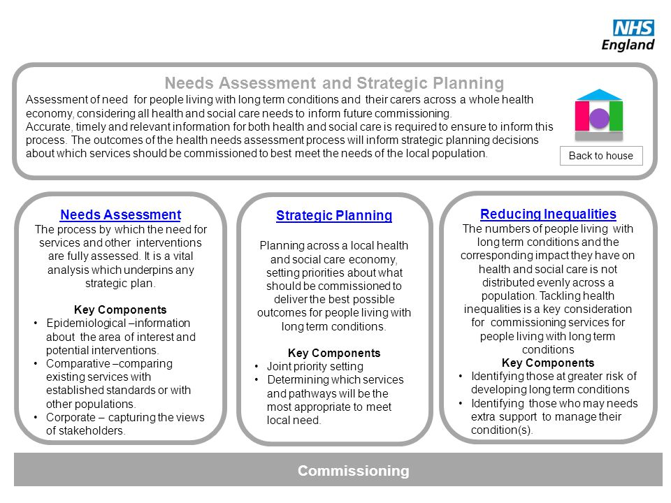Commissioning Needs Assessment and Strategic Planning Assessment of need for people living with long term conditions and their carers across a whole h