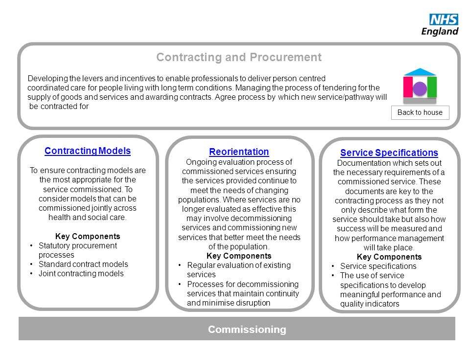 Contracting and Procurement Developing the levers and incentives to enable professionals to deliver person centred coordinated care for people living