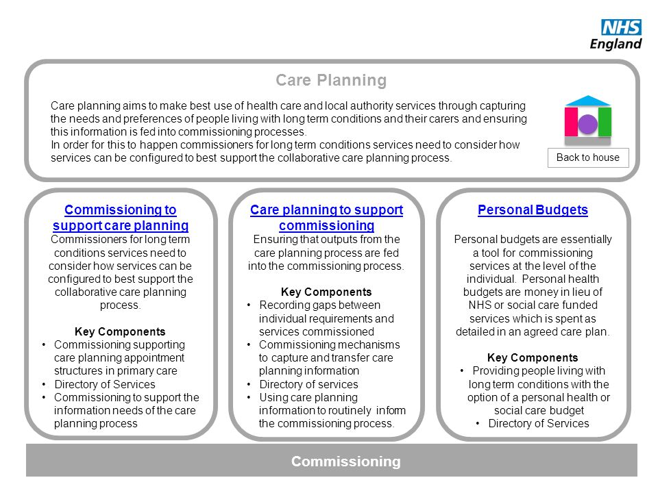 Care Planning Back to house Commissioning to support care planning Commissioners for long term conditions services need to consider how services can b