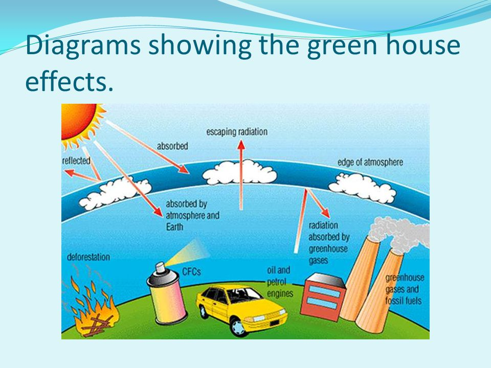 Diagrams showing the green house effects.