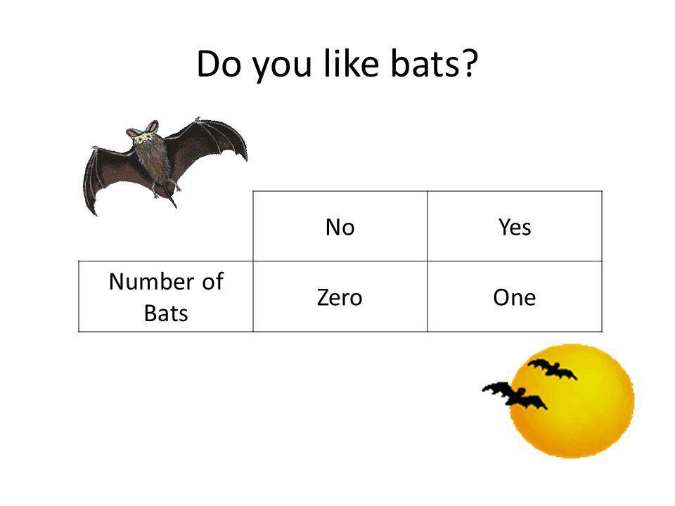 Do you like bats NoYes Number of Bats ZeroOne