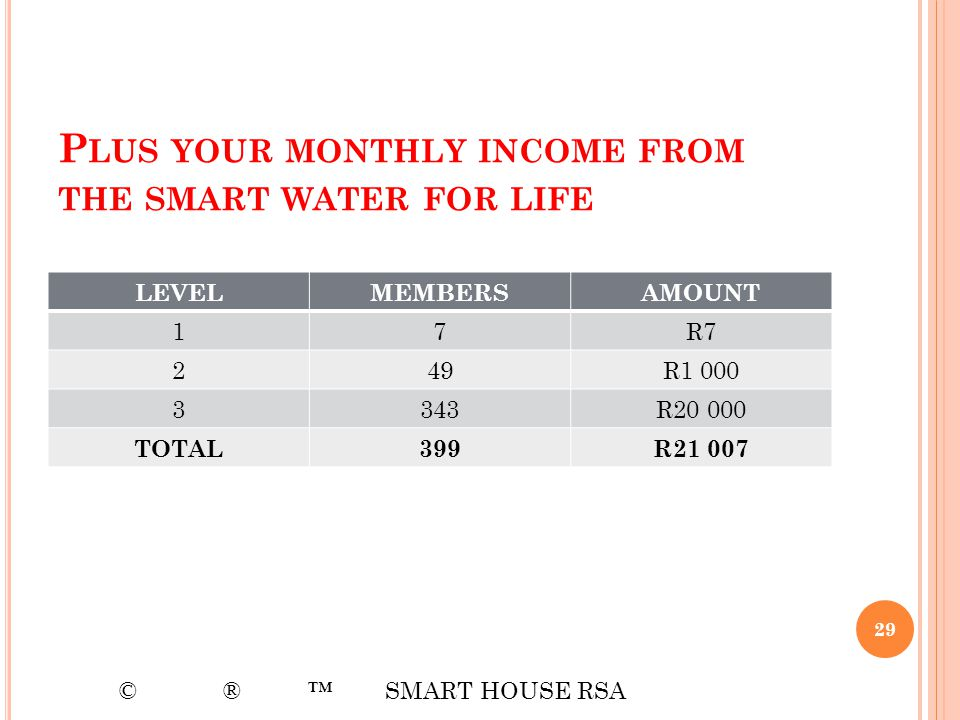 P LUS YOUR MONTHLY INCOME FROM THE SMART WATER FOR LIFE 29 LEVELMEMBERSAMOUNT 17R7 249R1 000 3343R20 000 TOTAL399R21 007 © ® SMART HOUSE RSA