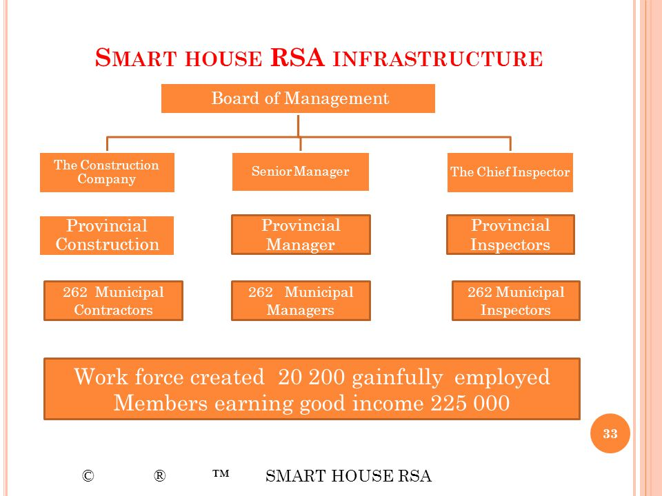 S MART HOUSE RSA INFRASTRUCTURE Board of Management The Construction Company Senior Manager The Chief Inspector Provincial Construction 33 © ® SMART H
