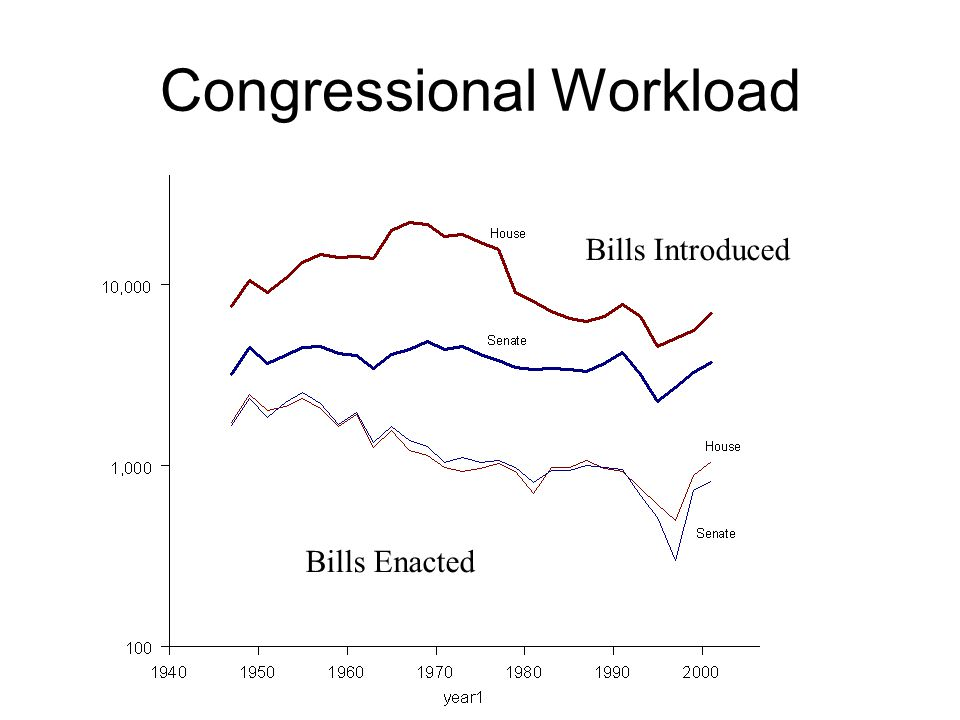 Congressional Workload Bills Enacted Bills Introduced