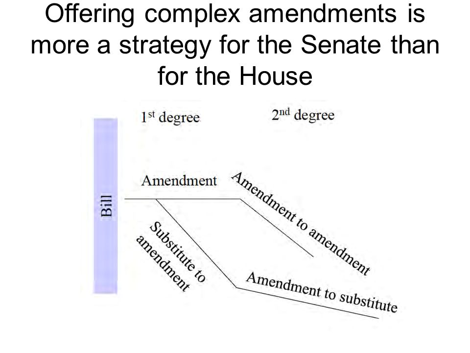 Offering complex amendments is more a strategy for the Senate than for the House