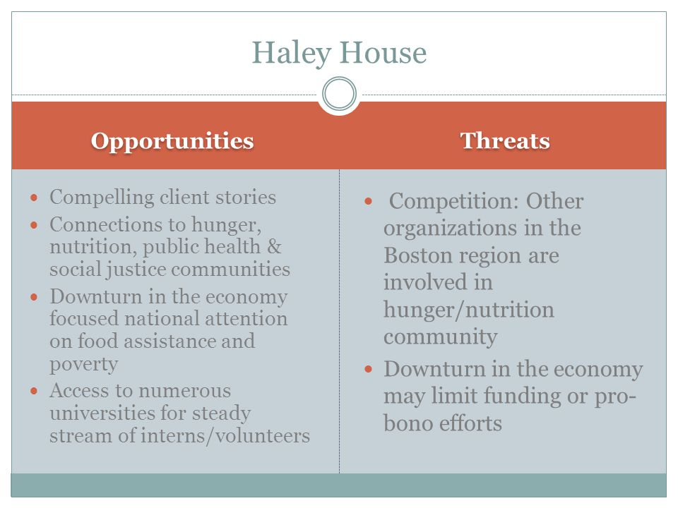 Opportunities Threats Compelling client stories Connections to hunger, nutrition, public health & social justice communities Downturn in the economy focused national attention on food assistance and poverty Access to numerous universities for steady stream of interns/volunteers Competition: Other organizations in the Boston region are involved in hunger/nutrition community Downturn in the economy may limit funding or pro- bono efforts Haley House