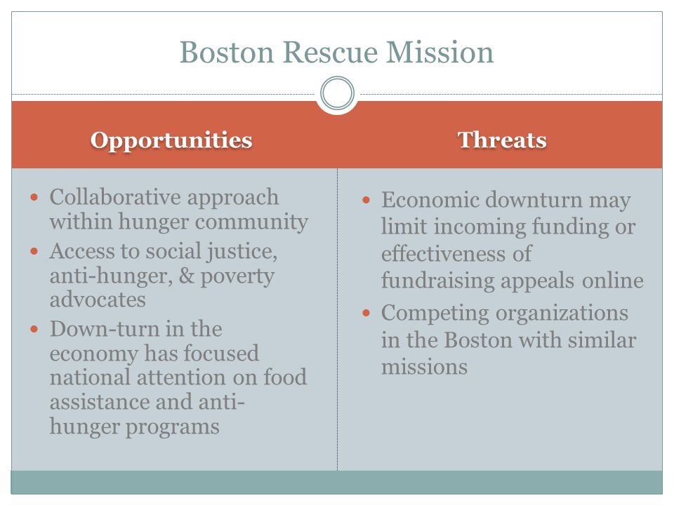 Opportunities Threats Collaborative approach within hunger community Access to social justice, anti-hunger, & poverty advocates Down-turn in the economy has focused national attention on food assistance and anti- hunger programs Economic downturn may limit incoming funding or effectiveness of fundraising appeals online Competing organizations in the Boston with similar missions Boston Rescue Mission